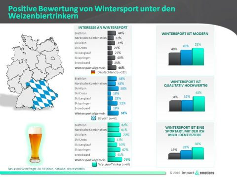 Positive evaluations of winter sports by consumers of wheat beer
