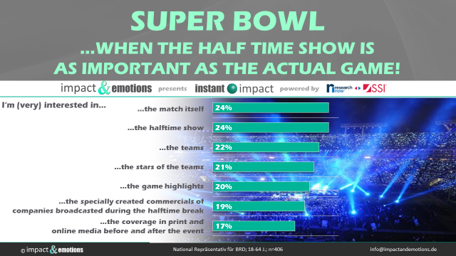 Super bowl – when the half time show is as important as the actual game!