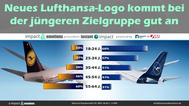 Lufthansa: das neue Design kommt vor allem bei den Jüngeren gut an