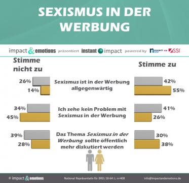 Sexismus in der Werbung: So unterschiedlich nehmen Männer und Frauen das Problem wahr