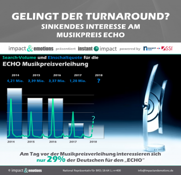 Sinkendes Interesse am Musikpreis ECHO