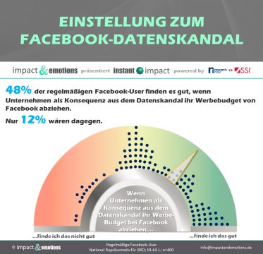 Facebook-Datenskandal