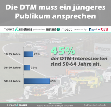 Die DTM muss sich verjüngen
