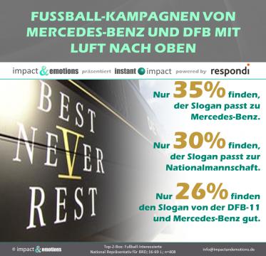 Fußball-Kampagnen von Mercedes-Benz und DFB noch mit Luft nach oben