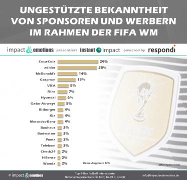WM-Sponsoren: Coca-Cola stark, Mercedes enttäuscht, Gazprom überrascht