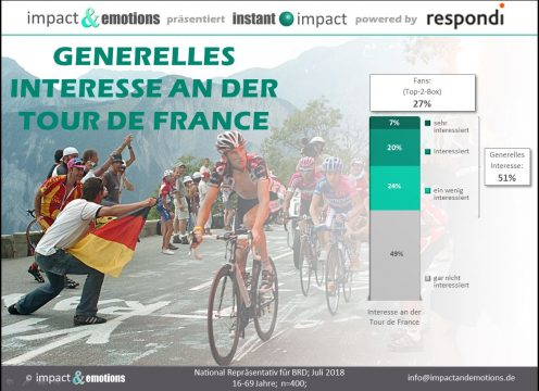 Interesse an der Tour de France