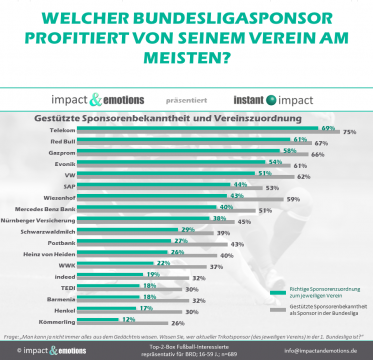 Sponsorenbekanntheit in der 1. Bundesliga