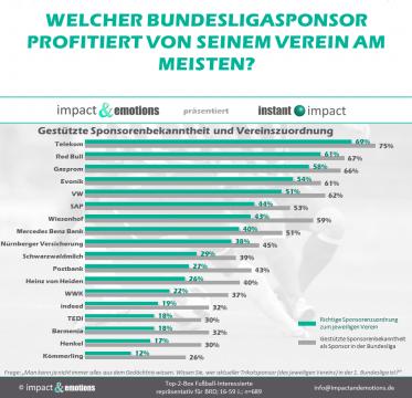 Sponsorenbekanntheit in der 1. Bundesliga