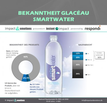 smart move mit Smartwater?