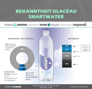 smart move mit Smartwater?