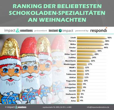 Beliebtesten Schokoladen an Weihnachten