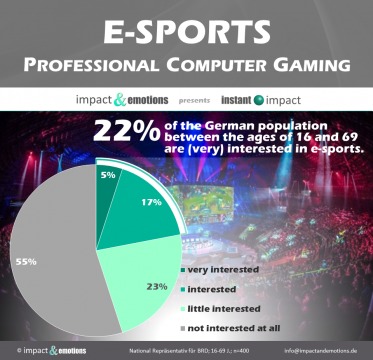 E-SPORTS – professional computer gaming