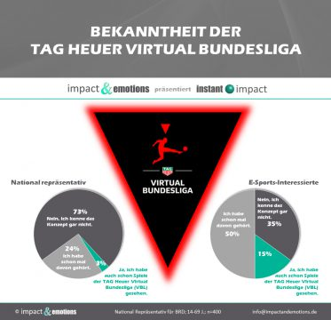 TAG Heuer Virtual Bundesliga Club Championship