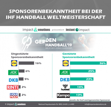 Starke Sponsoringperformance von Lidl bei der Handball-WM