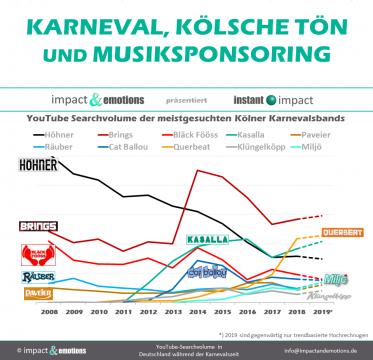 Karneval in Köln – Kölsche Tön und Sponsoring