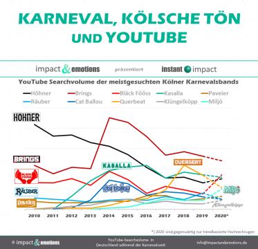 Karneval und YouTube
