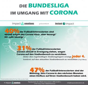 Bundesliga und Corona-Virus