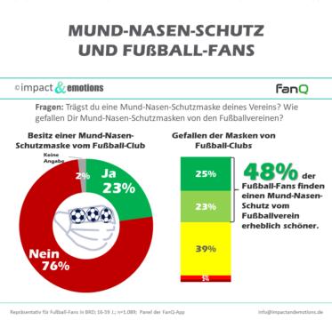 Corona-Pandemie im Fußball: Ein unbestreitbares Manko, aber auch eine Chance für das Marketing